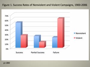 Успешность кампаний с применением насилия и без него